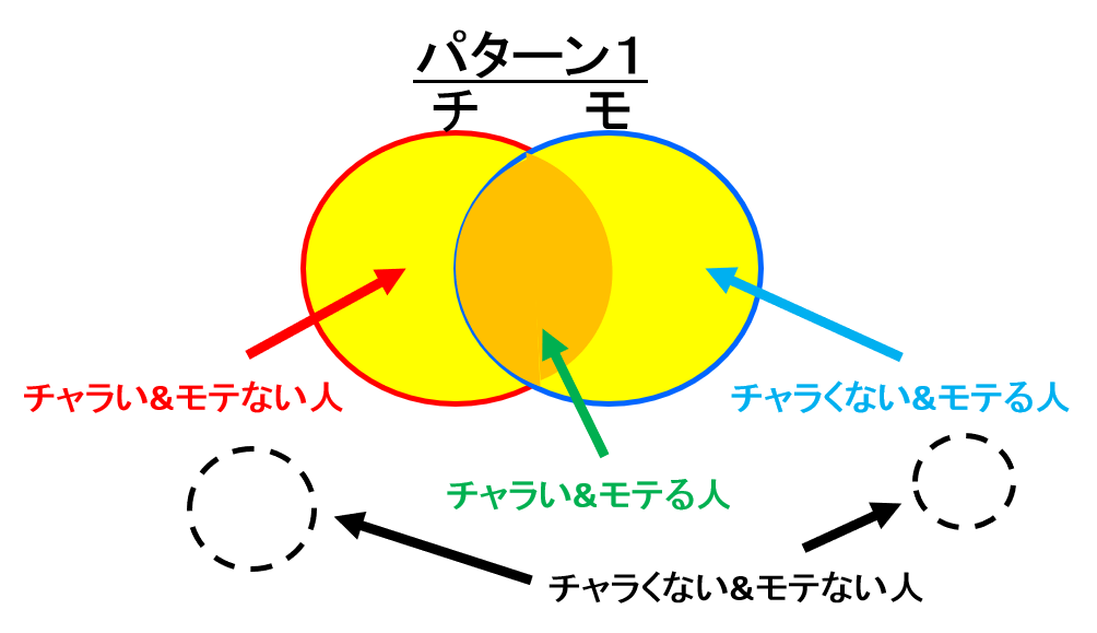 チャラい&モテる理論説明図_パターン1②