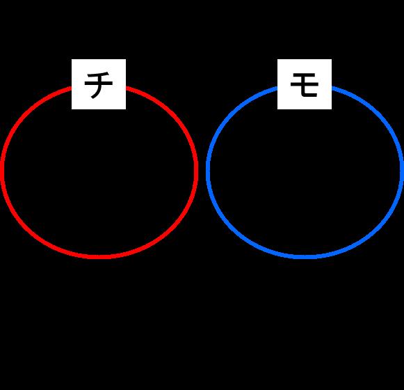 チャラい&モテる説明図_パターン②