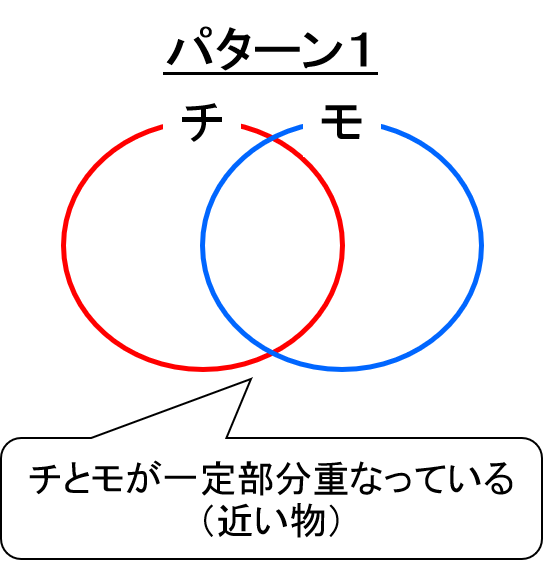 チャラい&モテる説明図_パターン①