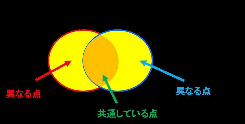 チャラい&モテる説明図_パターン①個別