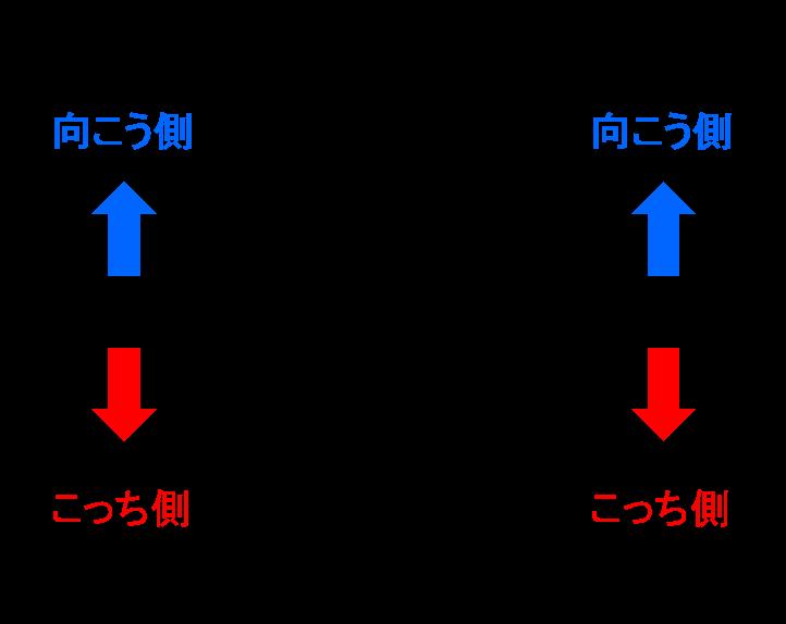 対面席の構造