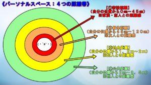 パーソナルスペース4つの距離帯