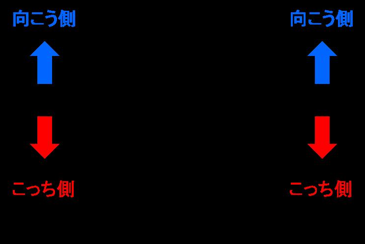 横並び席の構造
